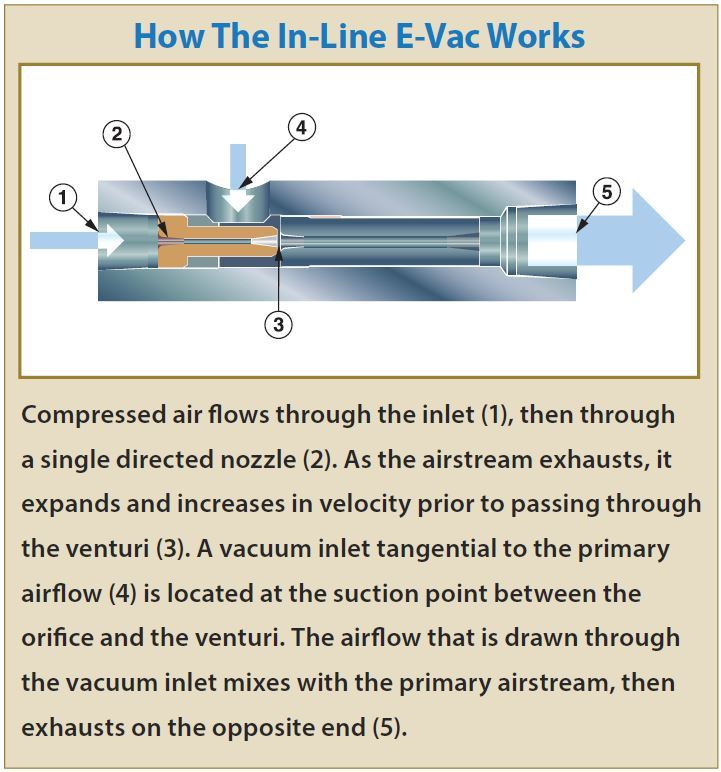 In Line E Vac Only For Porous Applications 12 6 CFM